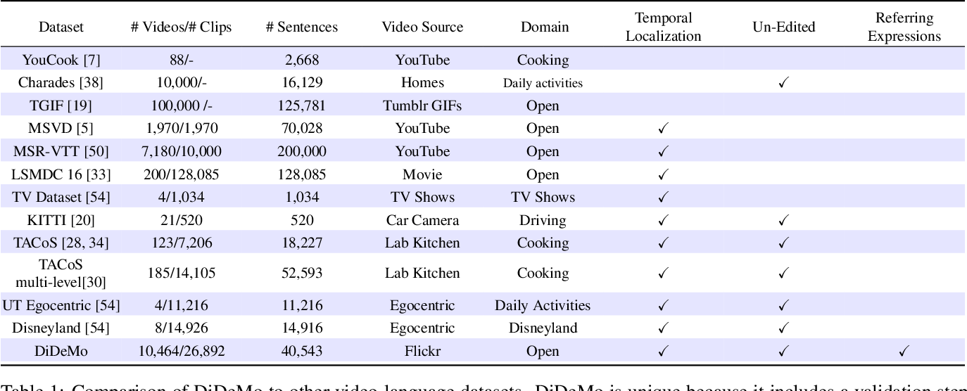 Figure 1 for Localizing Moments in Video with Natural Language