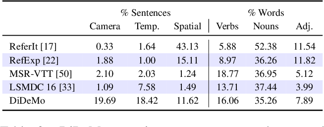 Figure 3 for Localizing Moments in Video with Natural Language