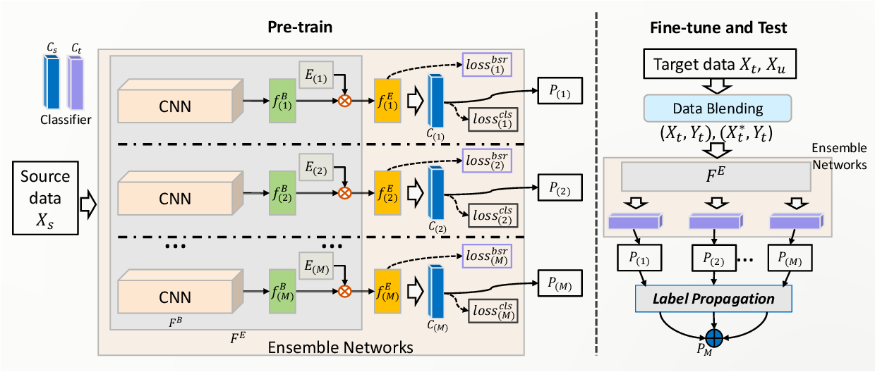 Figure 1 for Ensemble Model with Batch Spectral Regularization and Data Blending for Cross-Domain Few-Shot Learning with Unlabeled Data