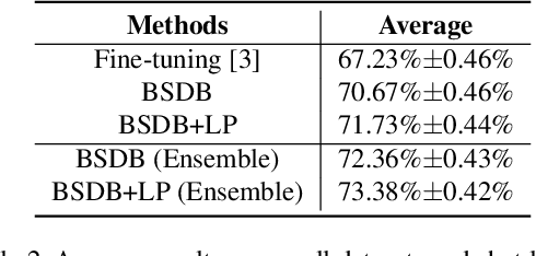 Figure 3 for Ensemble Model with Batch Spectral Regularization and Data Blending for Cross-Domain Few-Shot Learning with Unlabeled Data