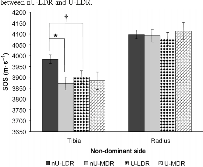Associations of oral contraceptive use and dietary restraint with ...