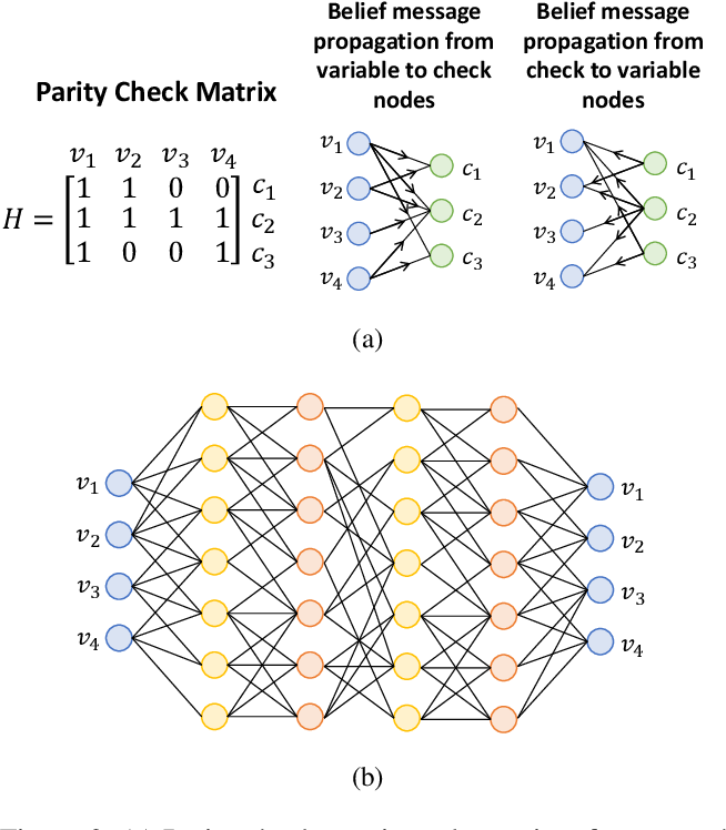 Figure 3 for Doubly Residual Neural Decoder: Towards Low-Complexity High-Performance Channel Decoding