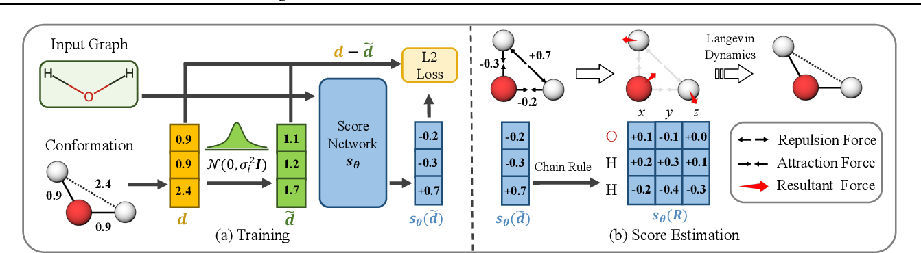 Figure 1 for Learning Gradient Fields for Molecular Conformation Generation