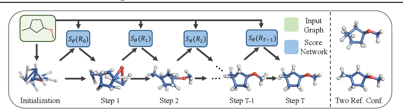 Figure 3 for Learning Gradient Fields for Molecular Conformation Generation