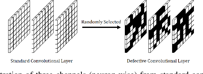 Figure 3 for Defective Convolutional Layers Learn Robust CNNs