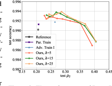 Figure 4 for Deep Defense: Training DNNs with Improved Adversarial Robustness