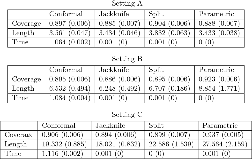 Figure 1 for Distribution-Free Predictive Inference For Regression