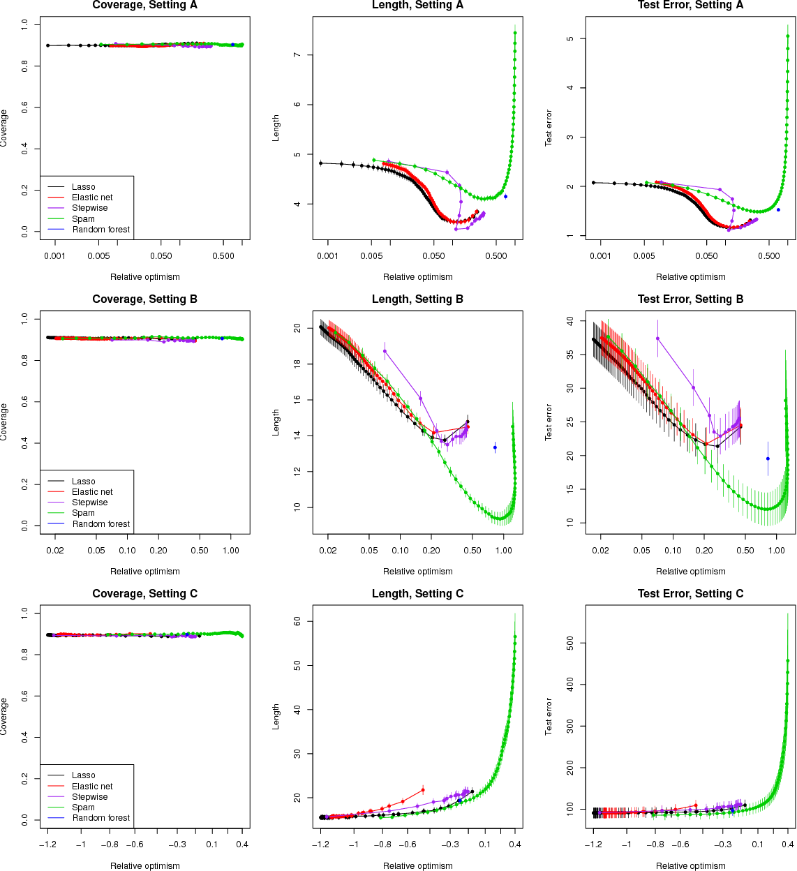 Figure 2 for Distribution-Free Predictive Inference For Regression