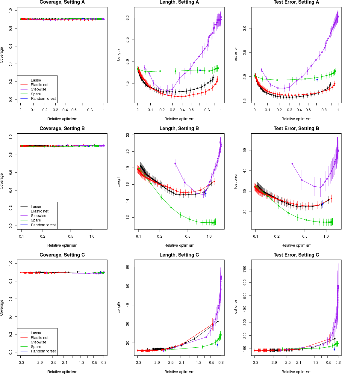 Figure 4 for Distribution-Free Predictive Inference For Regression