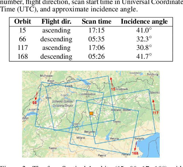 Figure 4 for Lake Ice Detection from Sentinel-1 SAR with Deep Learning