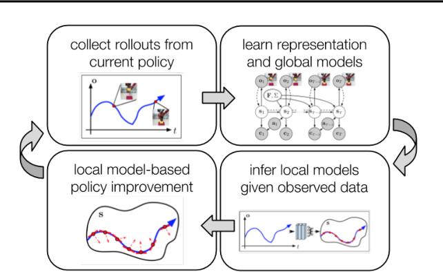 Figure 2 for SOLAR: Deep Structured Representations for Model-Based Reinforcement Learning
