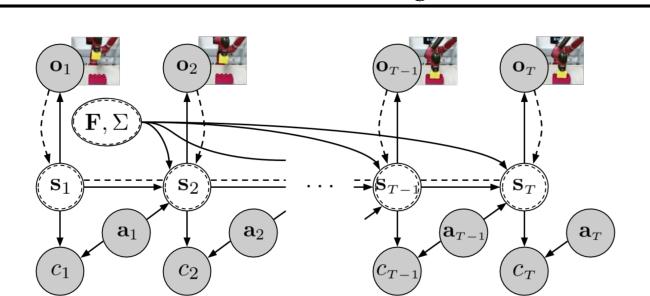 Figure 3 for SOLAR: Deep Structured Representations for Model-Based Reinforcement Learning
