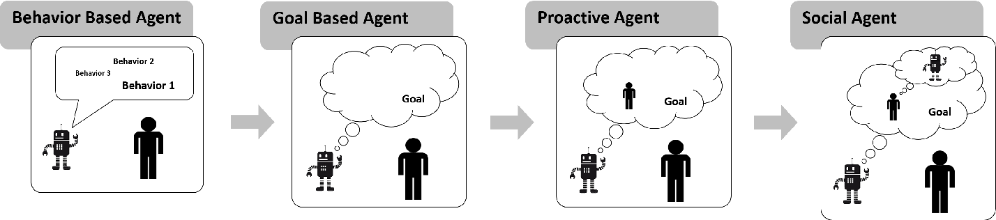 Figure 1 for AI Challenges in Human-Robot Cognitive Teaming