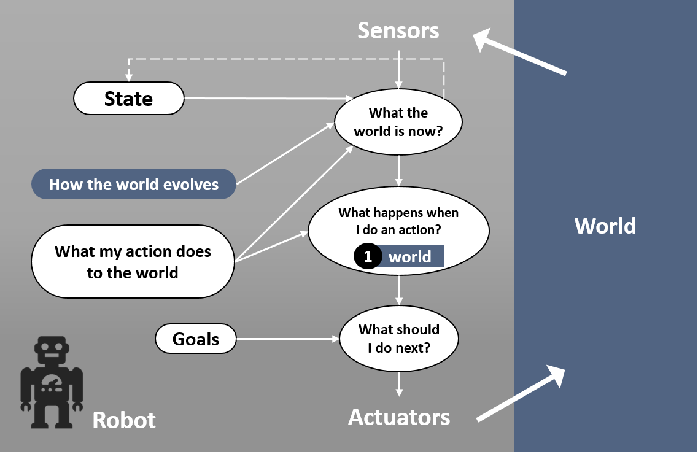 Figure 2 for AI Challenges in Human-Robot Cognitive Teaming