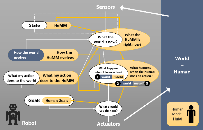 Figure 3 for AI Challenges in Human-Robot Cognitive Teaming