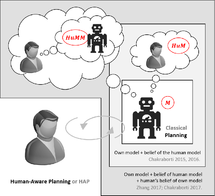 Figure 4 for AI Challenges in Human-Robot Cognitive Teaming