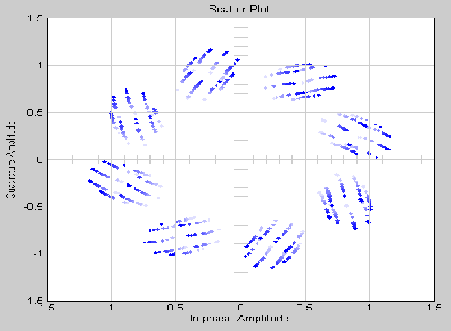 Analysis of doppler effect on constellation diagram of 8 psk table 1 ccuart Gallery