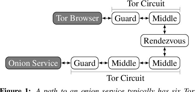 Onion Browser Github