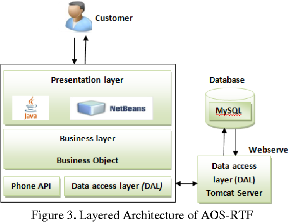 Figure 3 from Automated Food Ordering System with Real-Time Customer