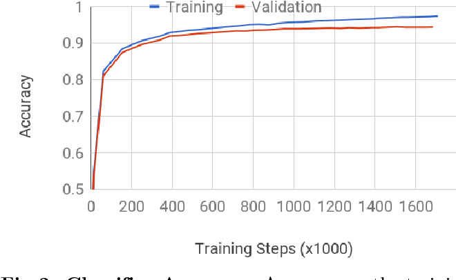 Figure 2 for Classification of crystallization outcomes using deep convolutional neural networks