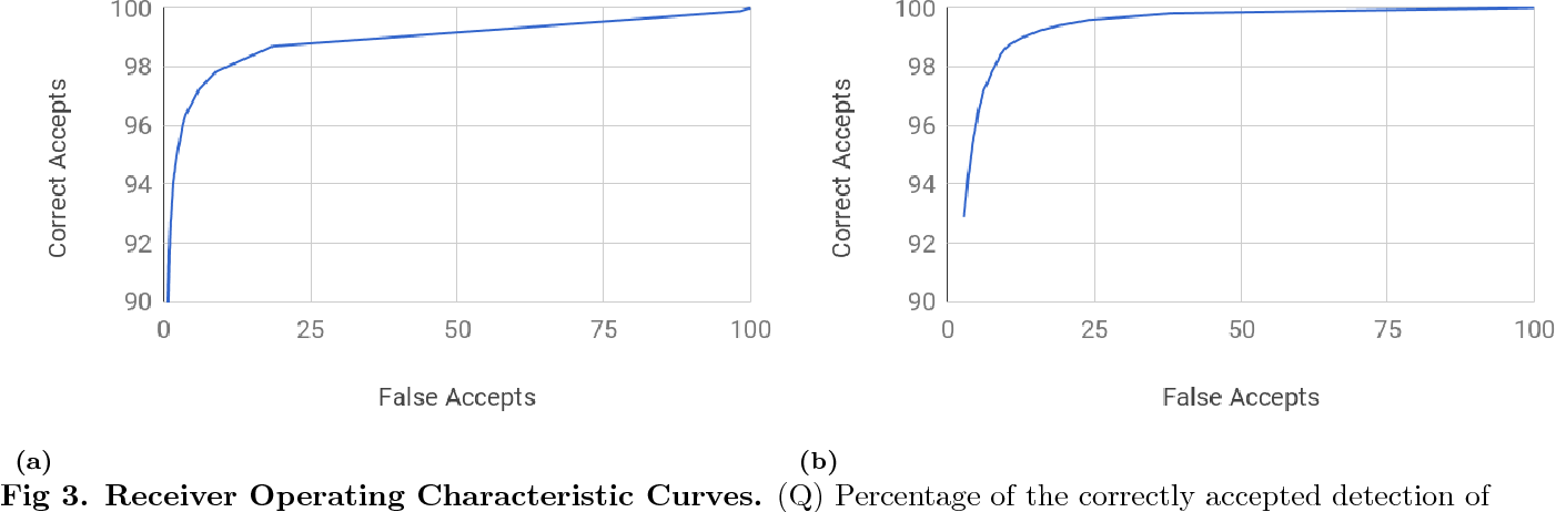 Figure 3 for Classification of crystallization outcomes using deep convolutional neural networks