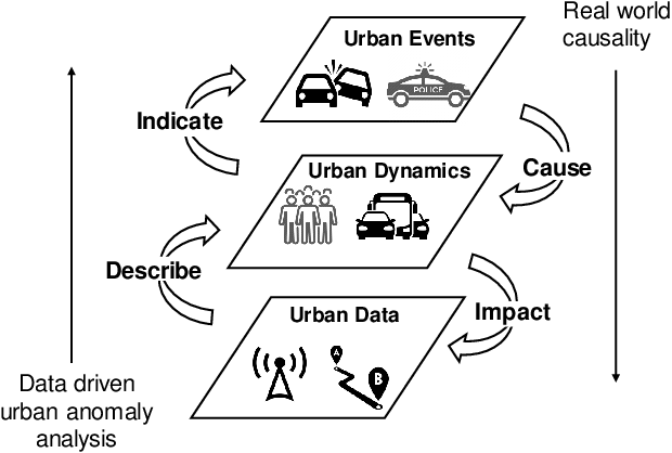 Figure 1 for Urban Anomaly Analytics: Description, Detection, and Prediction