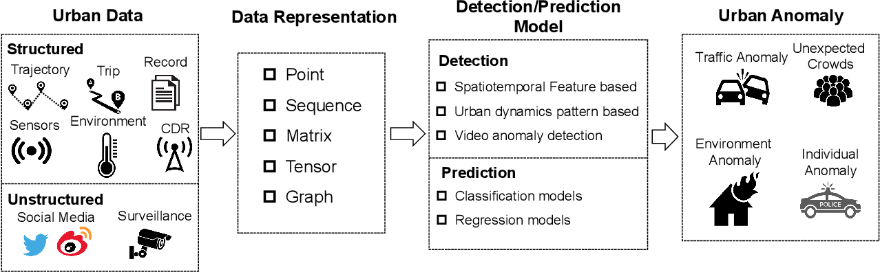 Figure 3 for Urban Anomaly Analytics: Description, Detection, and Prediction