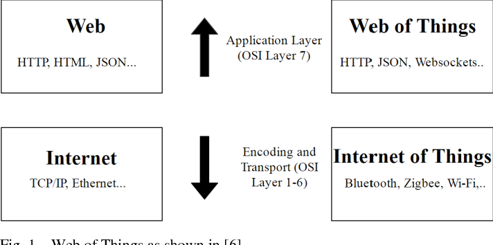 Figure 1 for Applying Chatbots to the Internet of Things: Opportunities and Architectural Elements