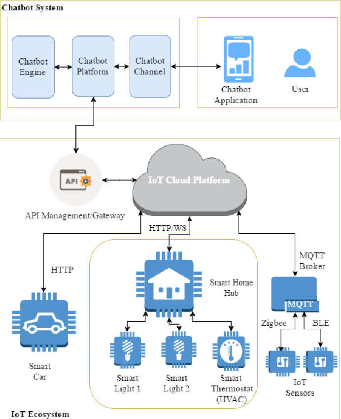 Figure 3 for Applying Chatbots to the Internet of Things: Opportunities and Architectural Elements