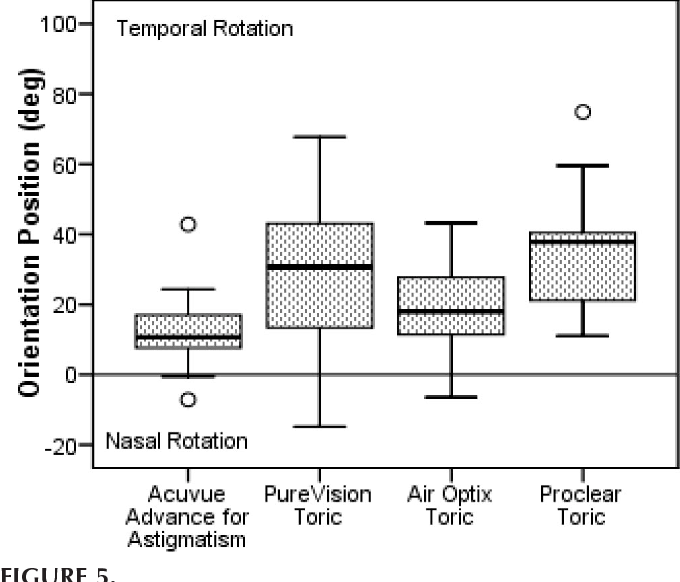 clinical evaluation of factors affecting soft toric lens orientation