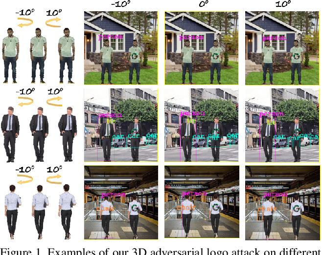 Figure 1 for Can 3D Adversarial Logos Cloak Humans?
