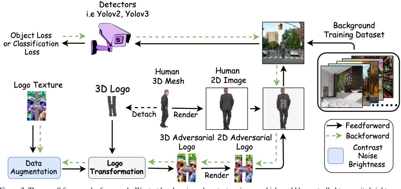 Figure 3 for Can 3D Adversarial Logos Cloak Humans?