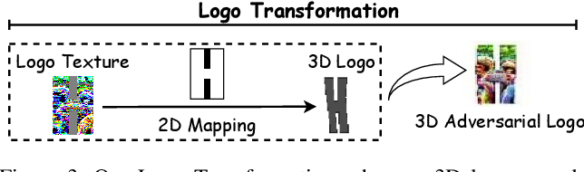 Figure 4 for Can 3D Adversarial Logos Cloak Humans?