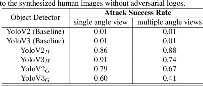 Figure 2 for Can 3D Adversarial Logos Cloak Humans?