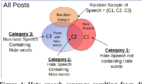 Figure 1 for An Information Retrieval Approach to Building Datasets for Hate Speech Detection