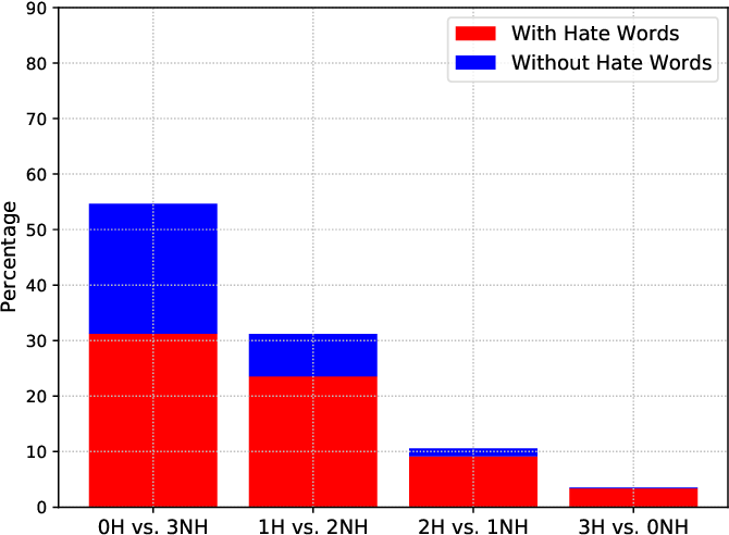 Figure 4 for An Information Retrieval Approach to Building Datasets for Hate Speech Detection