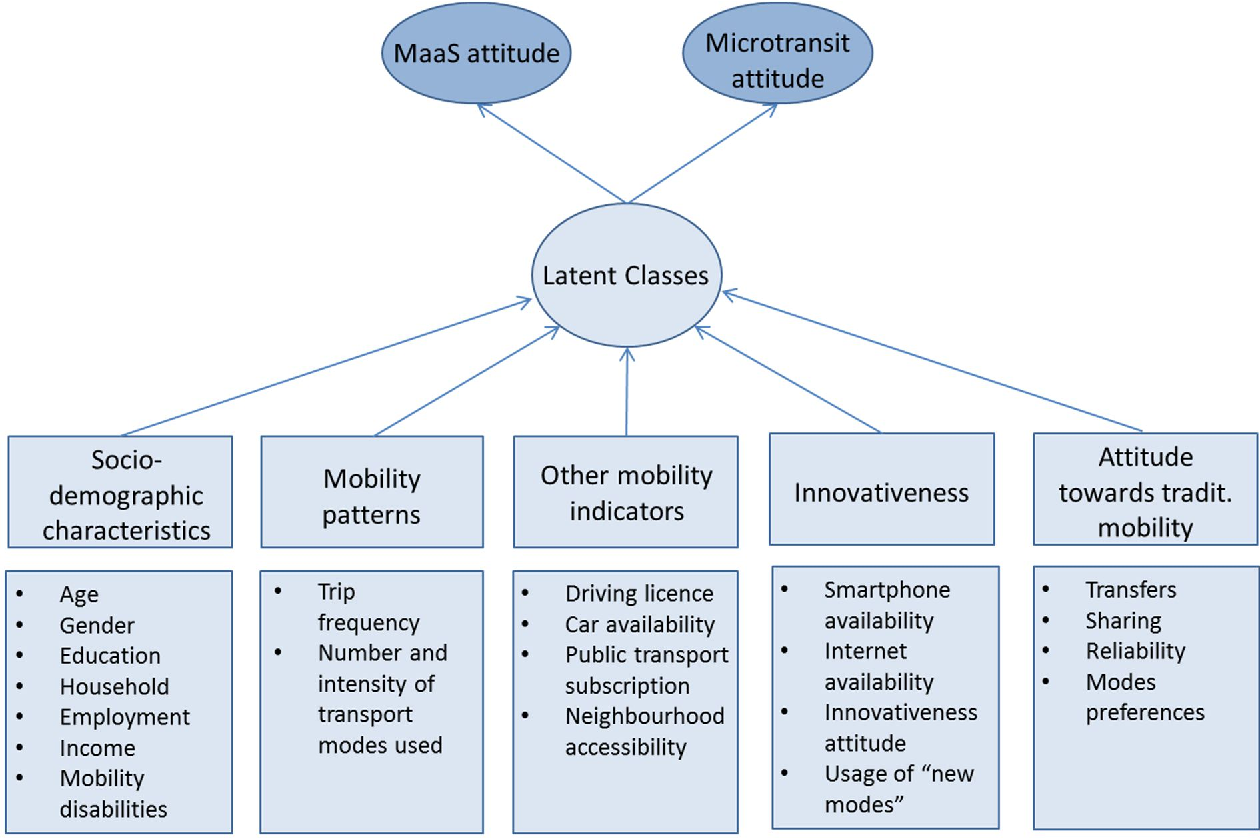 PDF] Will car users change their mobility patterns with Mobility as