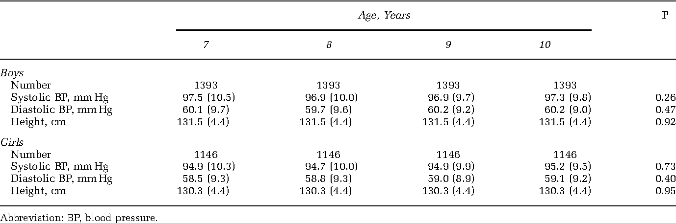Comparison Of Blood Pressure Levels Among Four Age Groups Of Chinese