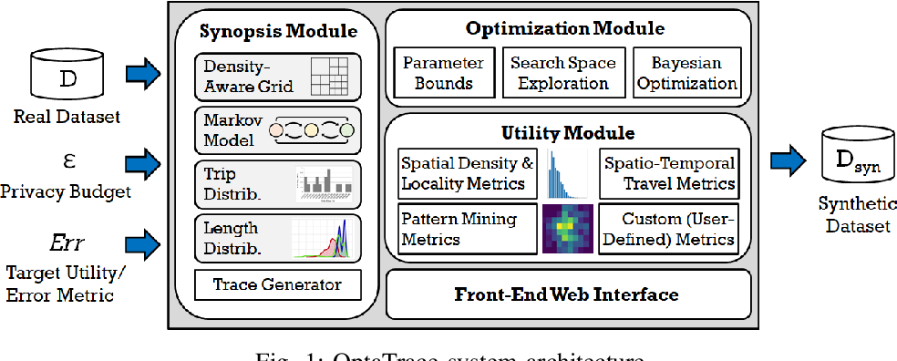 Figure 1 for Utility-Optimized Synthesis of Differentially Private Location Traces