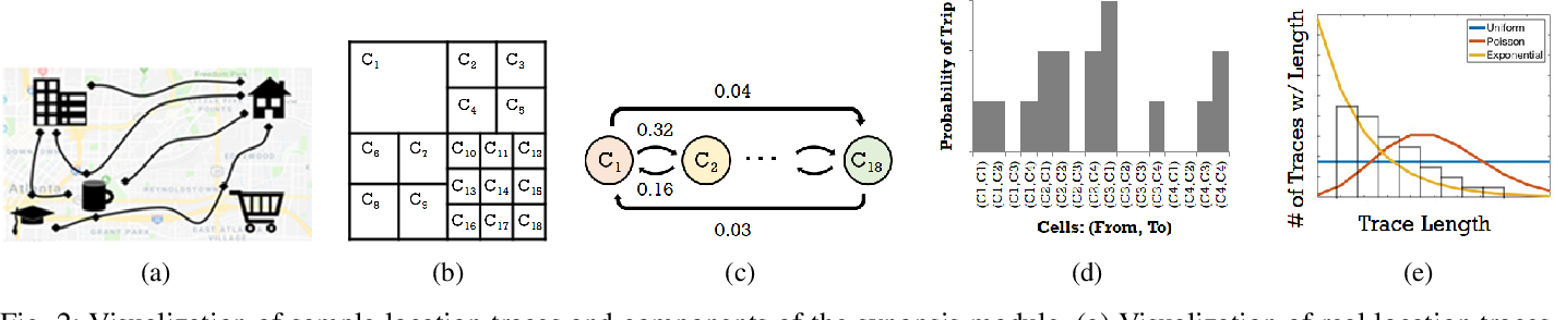 Figure 2 for Utility-Optimized Synthesis of Differentially Private Location Traces