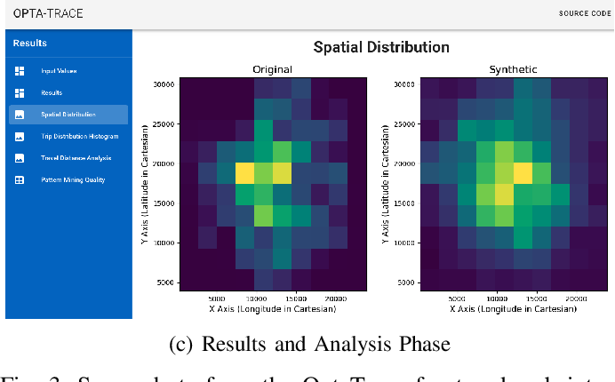 Figure 3 for Utility-Optimized Synthesis of Differentially Private Location Traces