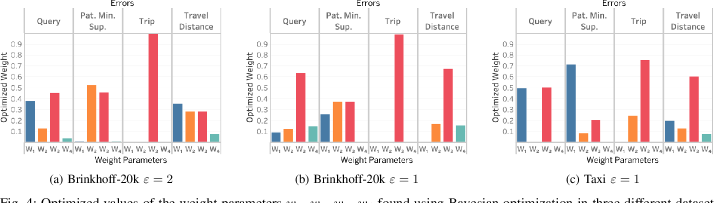 Figure 4 for Utility-Optimized Synthesis of Differentially Private Location Traces