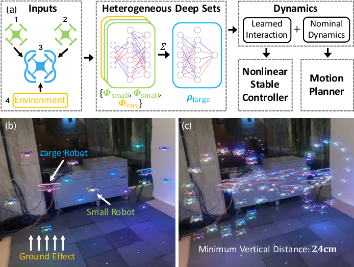 Figure 1 for Neural-Swarm2: Planning and Control of Heterogeneous Multirotor Swarms using Learned Interactions