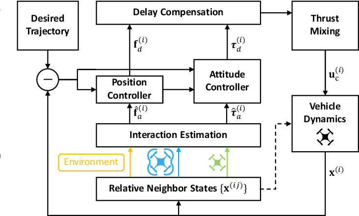 Figure 4 for Neural-Swarm2: Planning and Control of Heterogeneous Multirotor Swarms using Learned Interactions