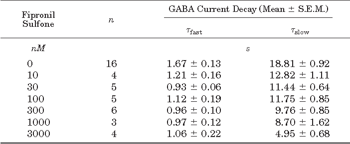TABLE 1 Kinetic analysis of the effects of fipronil sulfone on the GABAA receptor-mediated currents in rat DRG neurons
