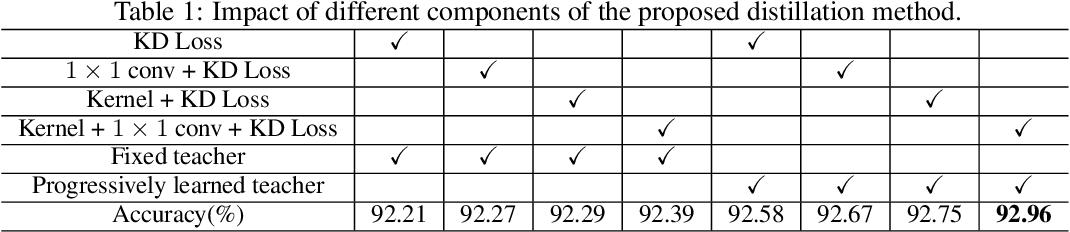 Figure 2 for Kernel Based Progressive Distillation for Adder Neural Networks