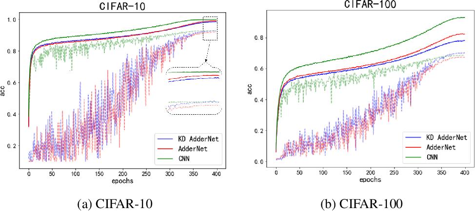 Figure 4 for Kernel Based Progressive Distillation for Adder Neural Networks