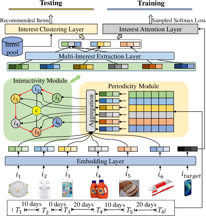 Figure 3 for Exploring Periodicity and Interactivity in Multi-Interest Framework for Sequential Recommendation