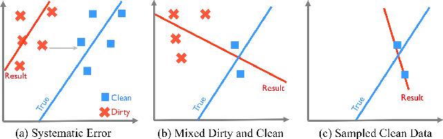 Figure 1 for ActiveClean: Interactive Data Cleaning While Learning Convex Loss Models