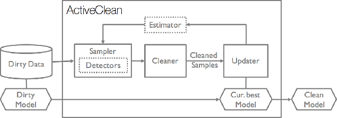Figure 2 for ActiveClean: Interactive Data Cleaning While Learning Convex Loss Models